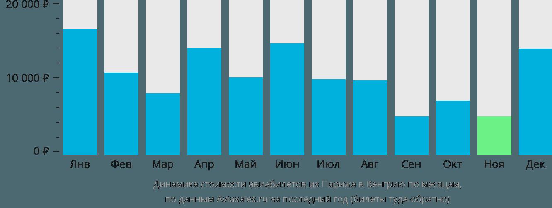 Динамика стоимости авиабилетов из Парижа в Венгрию по месяцам