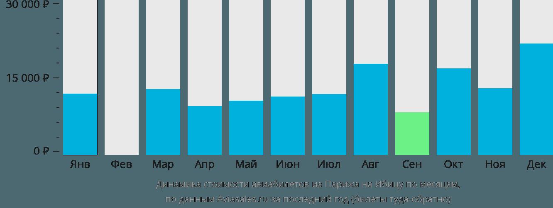Динамика стоимости авиабилетов из Парижа на Ибицу по месяцам