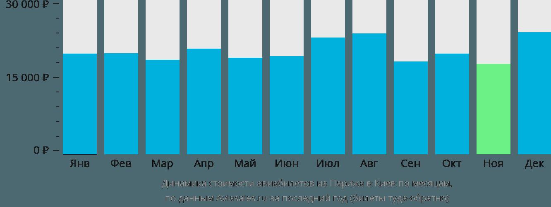 Динамика стоимости авиабилетов из Парижа в Киев по месяцам
