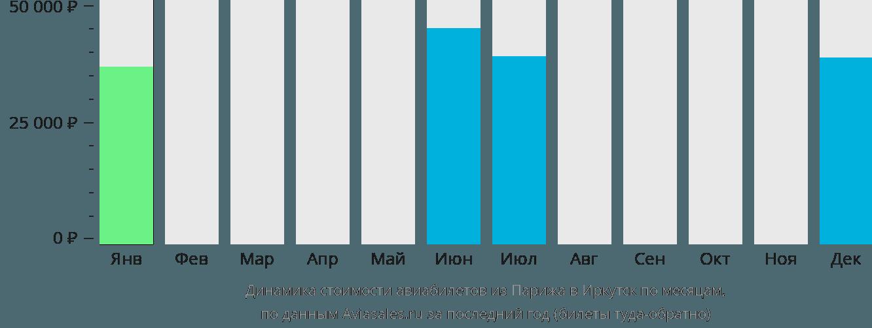 Динамика стоимости авиабилетов из Парижа в Иркутск по месяцам