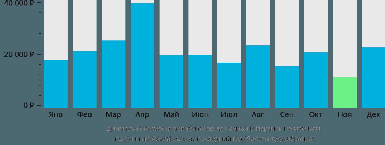 Динамика стоимости авиабилетов из Парижа в Израиль по месяцам