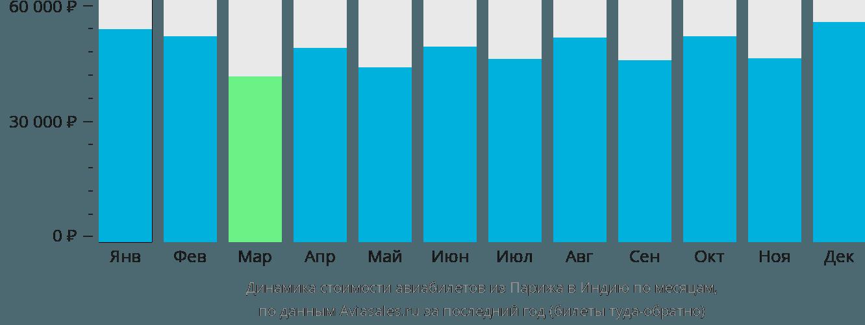 Динамика стоимости авиабилетов из Парижа в Индию по месяцам