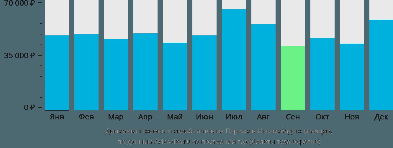 Динамика стоимости авиабилетов из Парижа в Исламабад по месяцам