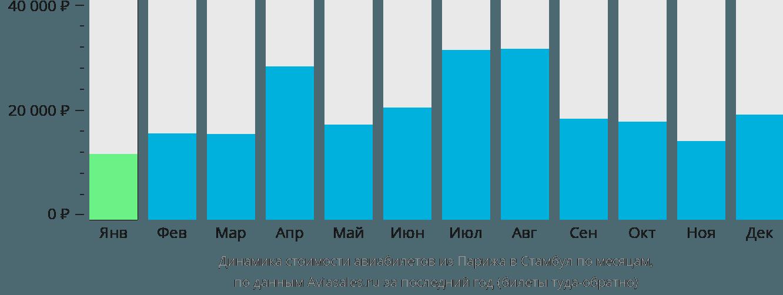 Динамика стоимости авиабилетов из Парижа в Стамбул по месяцам