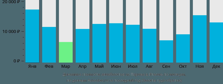 Динамика стоимости авиабилетов из Парижа в Италию по месяцам