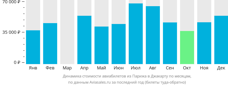 Динамика стоимости авиабилетов из Парижа в Джакарту по месяцам