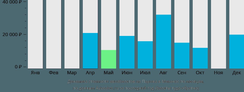 Динамика стоимости авиабилетов из Парижа в Миконос по месяцам