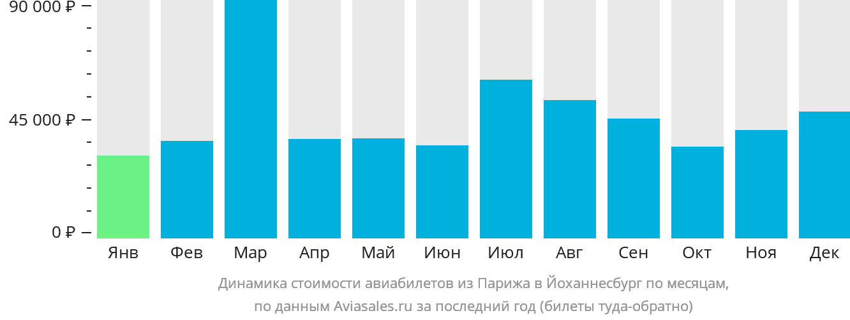 Динамика стоимости авиабилетов из Парижа в Йоханнесбург по месяцам