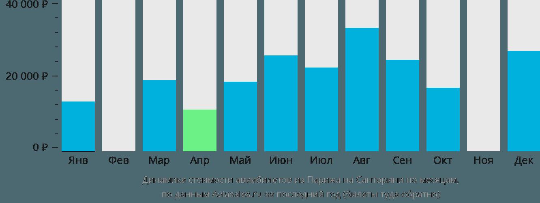 Динамика стоимости авиабилетов из Парижа на Санторини по месяцам