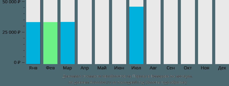 Динамика стоимости авиабилетов из Парижа в Кемерово по месяцам