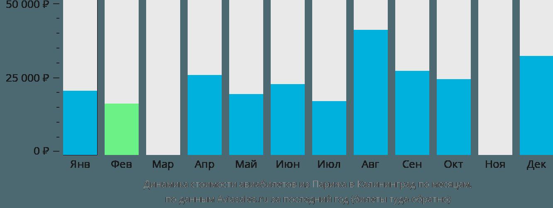 Динамика стоимости авиабилетов из Парижа в Калининград по месяцам
