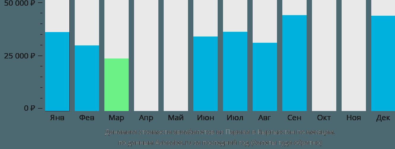 Динамика стоимости авиабилетов из Парижа в Кыргызстан по месяцам