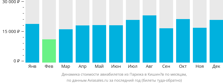 Динамика стоимости авиабилетов из Парижа в Кишинёв по месяцам
