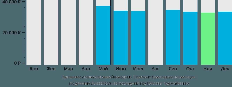 Динамика стоимости авиабилетов из Парижа в Красноярск по месяцам