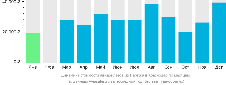 Динамика стоимости авиабилетов из Парижа в Краснодар по месяцам