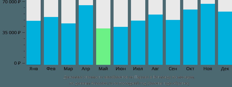 Динамика стоимости авиабилетов из Парижа в Катманду по месяцам