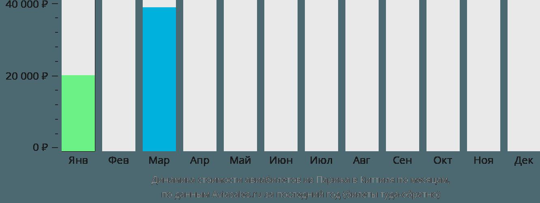 Динамика стоимости авиабилетов из Парижа в Киттиля по месяцам
