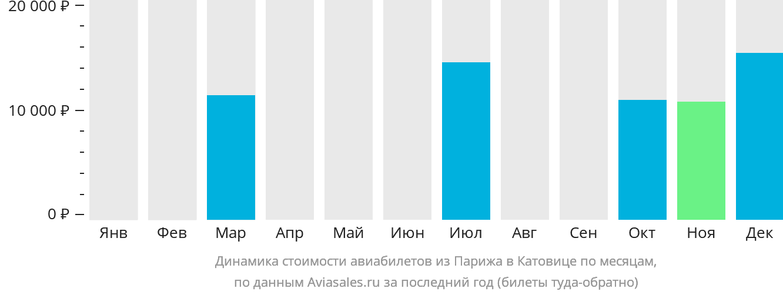 Динамика стоимости авиабилетов из Парижа в Катовице по месяцам