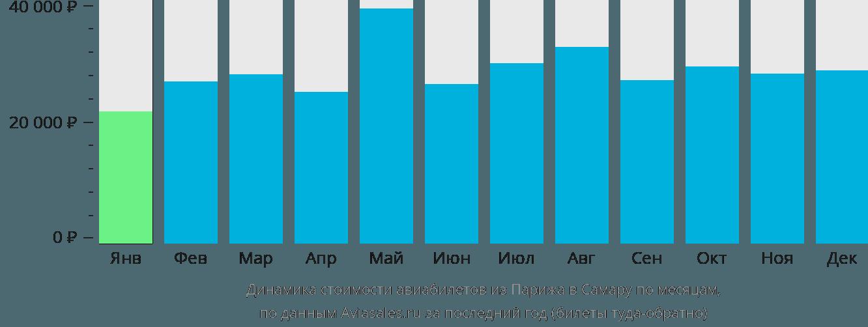 Динамика стоимости авиабилетов из Парижа в Самару по месяцам