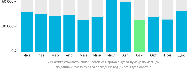 Динамика стоимости авиабилетов из Парижа в Куала-Лумпур по месяцам