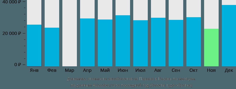 Динамика стоимости авиабилетов из Парижа в Казань по месяцам