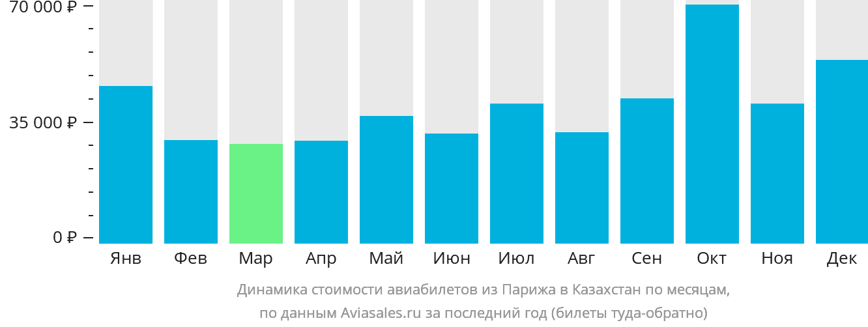 Динамика стоимости авиабилетов из Парижа в Казахстан по месяцам