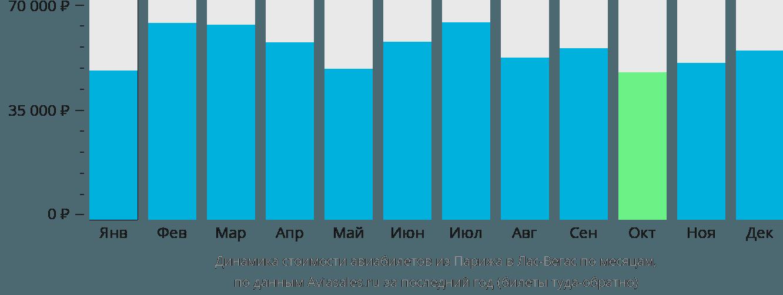 Динамика стоимости авиабилетов из Парижа в Лас-Вегас по месяцам