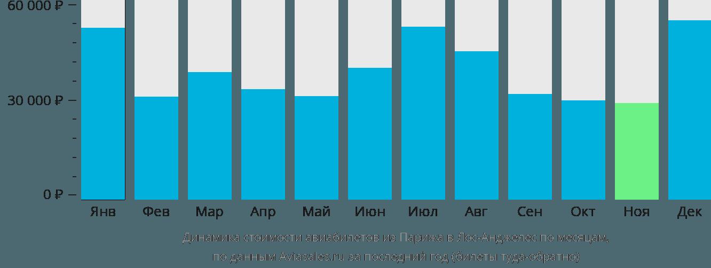 Динамика стоимости авиабилетов из Парижа в Лос-Анджелес по месяцам
