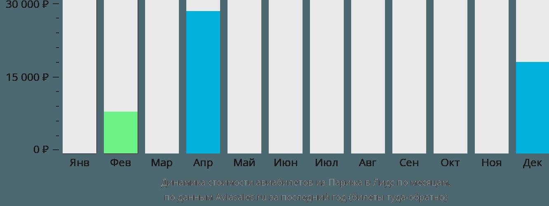 Динамика стоимости авиабилетов из Парижа в Лидс по месяцам