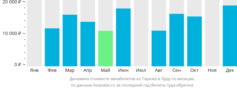 Динамика стоимости авиабилетов из Парижа в Лурд по месяцам