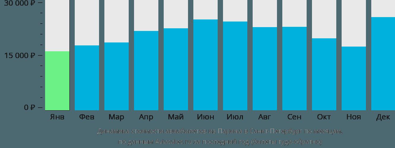 Динамика стоимости авиабилетов из Парижа в Санкт-Петербург по месяцам