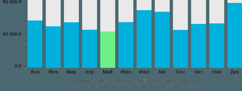 Динамика стоимости авиабилетов из Парижа в Лиму по месяцам