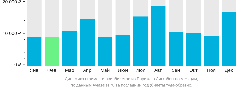 Динамика стоимости авиабилетов из Парижа в Лиссабон по месяцам