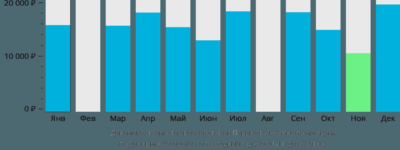 Динамика стоимости авиабилетов из Парижа в Любляну по месяцам