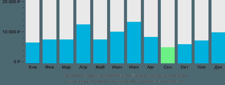 Динамика стоимости авиабилетов из Парижа в Лондон по месяцам