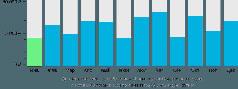 Динамика стоимости авиабилетов из Парижа в Лас-Пальмас по месяцам