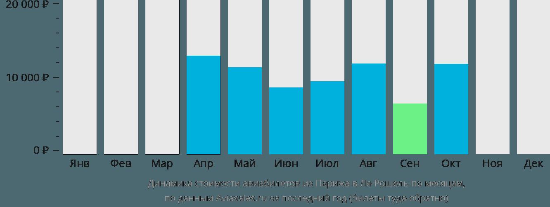 Динамика стоимости авиабилетов из Парижа в Ля-Рошель по месяцам
