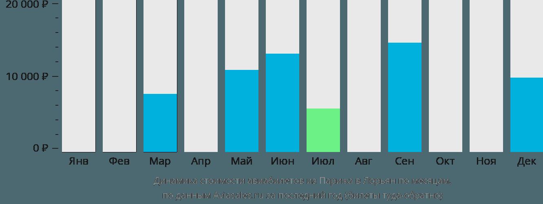 Динамика стоимости авиабилетов из Парижа в Лорьян по месяцам