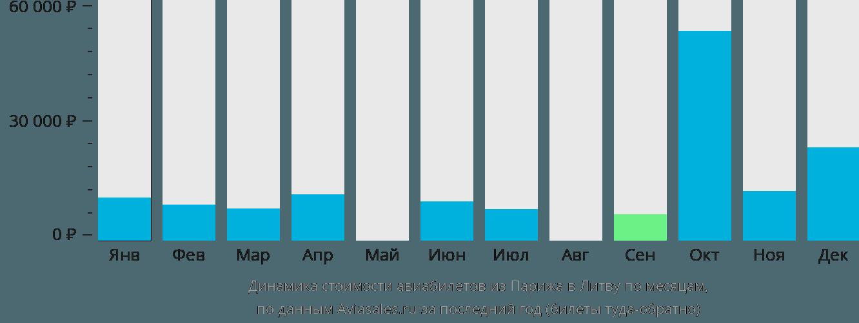 Динамика стоимости авиабилетов из Парижа в Литву по месяцам