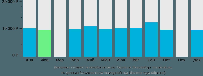 Динамика стоимости авиабилетов из Парижа в Люксембург по месяцам