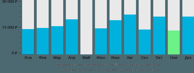 Динамика стоимости авиабилетов из Парижа в Львов по месяцам