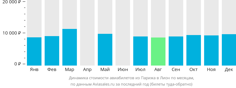 Динамика стоимости авиабилетов из Парижа в Лион по месяцам
