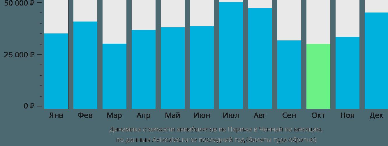 Динамика стоимости авиабилетов из Парижа в Ченнай по месяцам