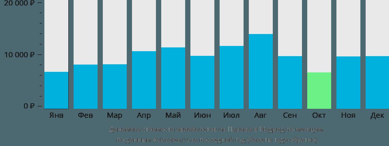 Динамика стоимости авиабилетов из Парижа в Мадрид по месяцам