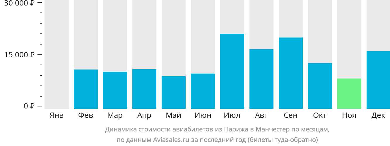 Динамика стоимости авиабилетов из Парижа в Манчестер по месяцам