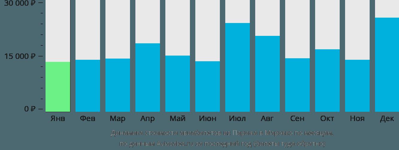 Динамика стоимости авиабилетов из Парижа в Марокко по месяцам