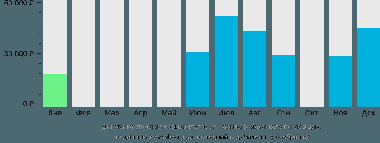 Динамика стоимости авиабилетов из Парижа в Махачкалу по месяцам