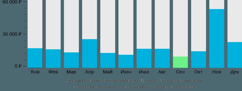 Динамика стоимости авиабилетов из Парижа в Молдову по месяцам