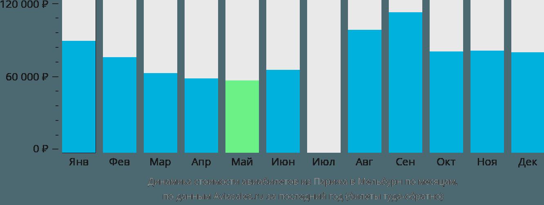 Динамика стоимости авиабилетов из Парижа в Мельбурн по месяцам