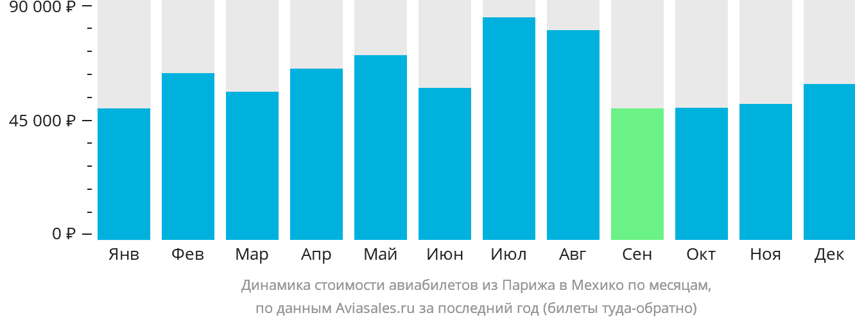 Динамика стоимости авиабилетов из Парижа в Мехико по месяцам